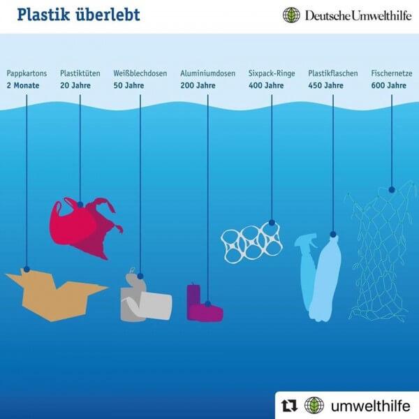 Plastik-im-Meer-berlebensdauer